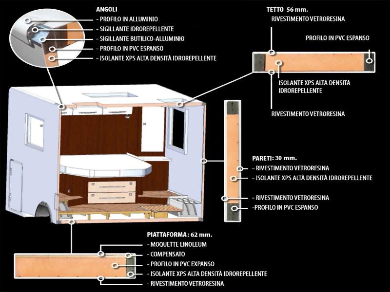 struttura delle pareti dei camper benimar